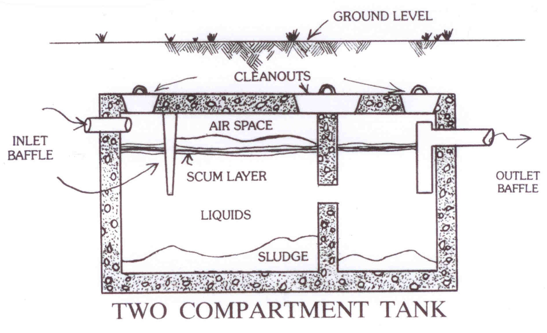 How a septic works northwest septic inc new milford ct for Sewer system diagram